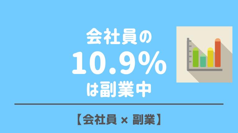 会社員の10.9%は副業で稼いでる。これから副業したい人は41.0%